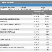 Αποτελέσματα Δήμου Παγγαίου.