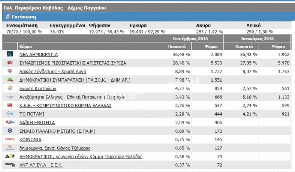 δήμος Παγγαίου Σεπτέμβριος 2015