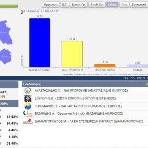 """Μεγαλειώδης νίκη Φίλιππου Αναστασιάδη & """"ΝΑΙ ΜΠΟΡΟΥΜΕ"""""""