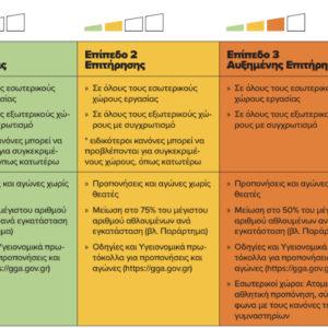 Τι ισχύει στον Πορτοκαλί πλέον Δήμο Παγγαίου